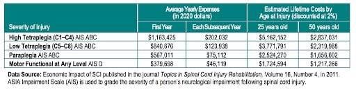 National Spinal Injury Statistic Center Graph